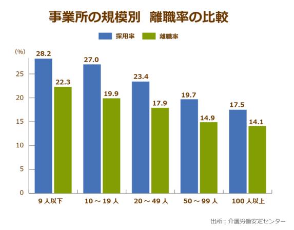 介護施設の離職率